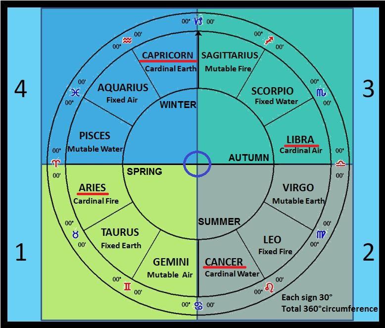 zodiac-quadrants-v-9