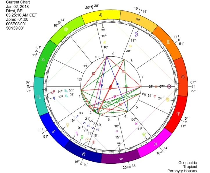 Chart Full Moon in Cancer