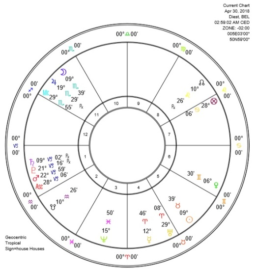 Full Moon in Scorpio 2018