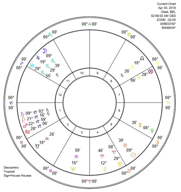 Full Moon in Scorpio 2018