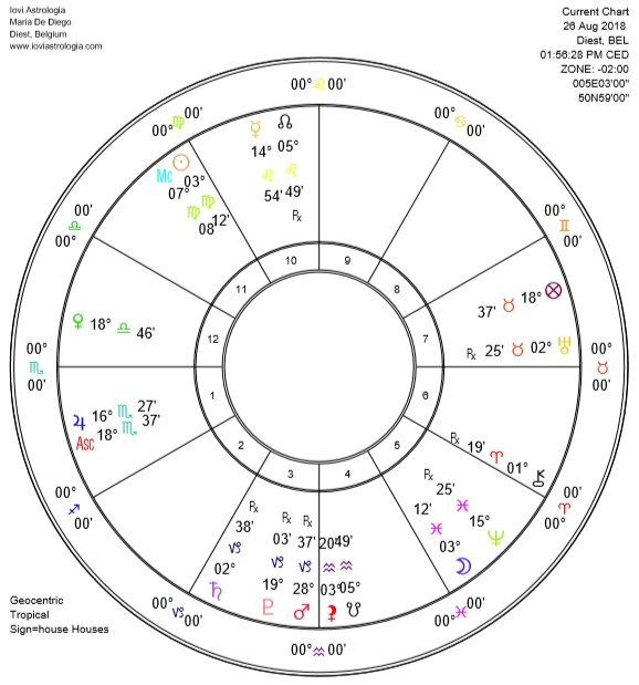 Full Moon in Pisces 2018